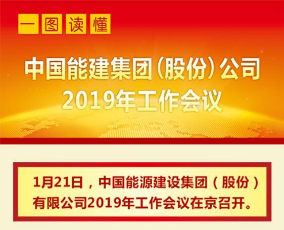 一图读懂中国能建2019年工作会